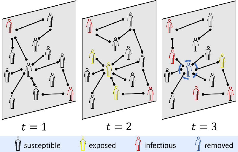 Figure 1 for How to Stop Epidemics: Controlling Graph Dynamics with Reinforcement Learning and Graph Neural Networks