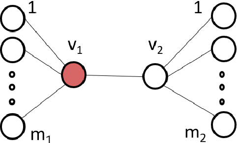 Figure 3 for How to Stop Epidemics: Controlling Graph Dynamics with Reinforcement Learning and Graph Neural Networks