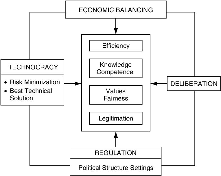 Risk management in post trust societies