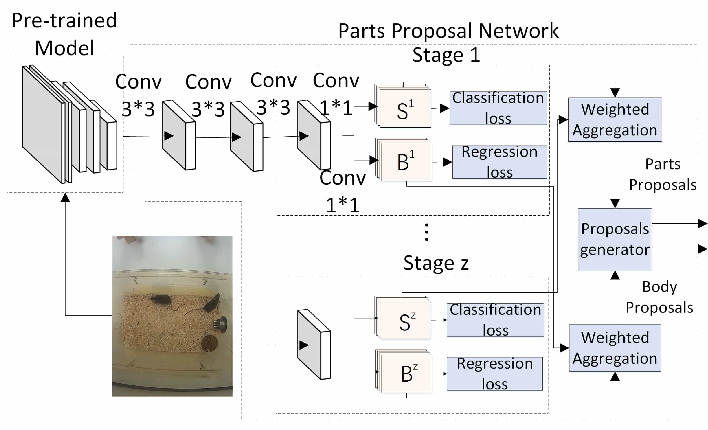 Figure 3 for Detection and Tracking of Multiple Mice Using Part Proposal Networks