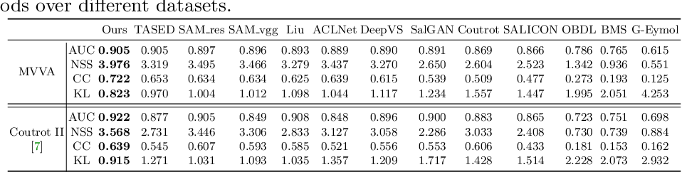 Figure 4 for Learning to Predict Salient Faces: A Novel Visual-Audio Saliency Model