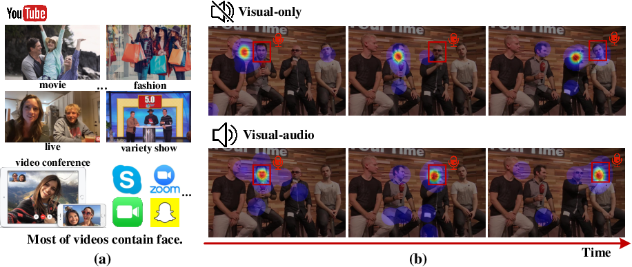 Figure 1 for Learning to Predict Salient Faces: A Novel Visual-Audio Saliency Model