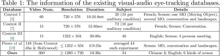 Figure 2 for Learning to Predict Salient Faces: A Novel Visual-Audio Saliency Model