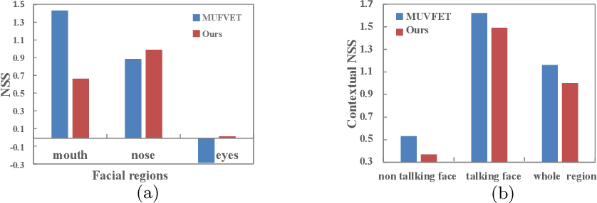 Figure 3 for Learning to Predict Salient Faces: A Novel Visual-Audio Saliency Model