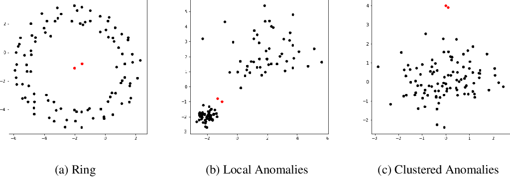 Figure 4 for Statistical Analysis of Nearest Neighbor Methods for Anomaly Detection