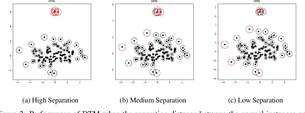 Figure 3 for Statistical Analysis of Nearest Neighbor Methods for Anomaly Detection