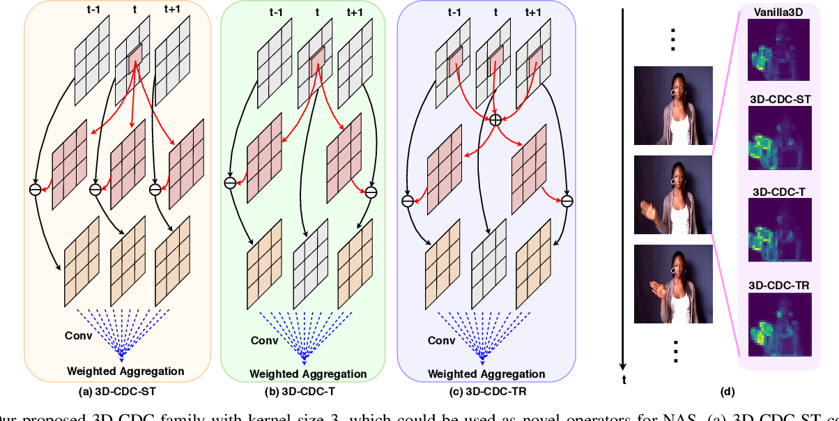 Figure 1 for Searching Multi-Rate and Multi-Modal Temporal Enhanced Networks for Gesture Recognition