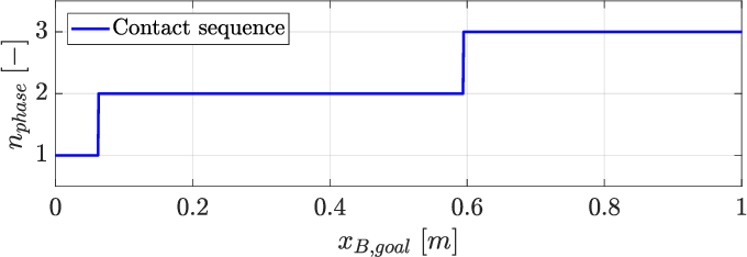 Figure 3 for Locomotion Planning through a Hybrid Bayesian Trajectory Optimization