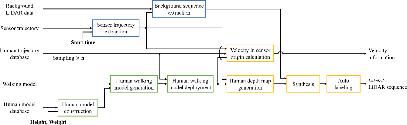 Figure 1 for Learning-Based Human Segmentation and Velocity Estimation Using Automatic Labeled LiDAR Sequence for Training