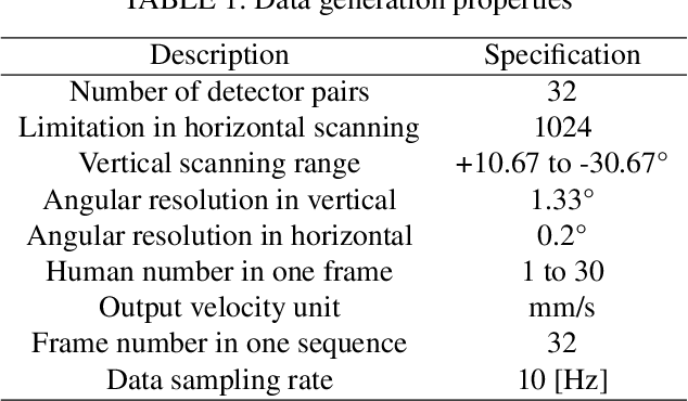 Figure 2 for Learning-Based Human Segmentation and Velocity Estimation Using Automatic Labeled LiDAR Sequence for Training