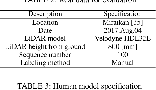 Figure 4 for Learning-Based Human Segmentation and Velocity Estimation Using Automatic Labeled LiDAR Sequence for Training