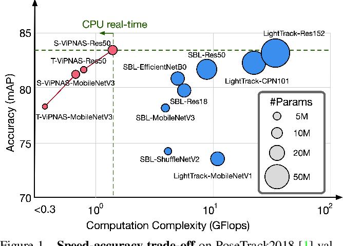 Figure 1 for ViPNAS: Efficient Video Pose Estimation via Neural Architecture Search