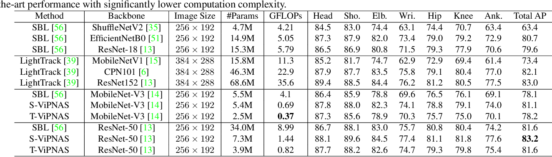 Figure 2 for ViPNAS: Efficient Video Pose Estimation via Neural Architecture Search