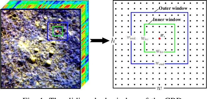 Figure 1 for Ensemble and Random Collaborative Representation-Based Anomaly Detector for Hyperspectral Imagery