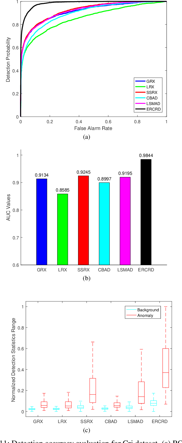 Figure 3 for Ensemble and Random Collaborative Representation-Based Anomaly Detector for Hyperspectral Imagery