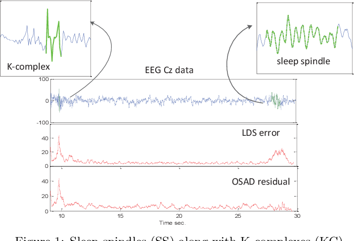 Figure 1 for Sleep Analytics and Online Selective Anomaly Detection
