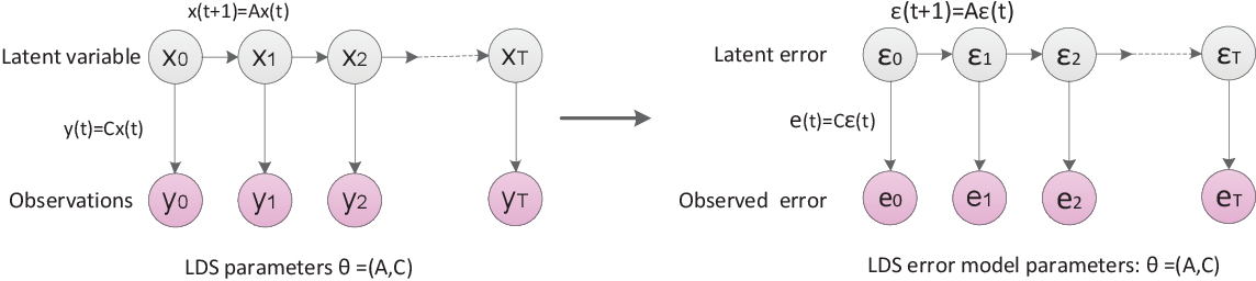 Figure 3 for Sleep Analytics and Online Selective Anomaly Detection