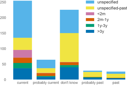 Figure 2 for RSDD-Time: Temporal Annotation of Self-Reported Mental Health Diagnoses
