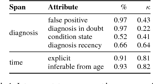 Figure 1 for RSDD-Time: Temporal Annotation of Self-Reported Mental Health Diagnoses