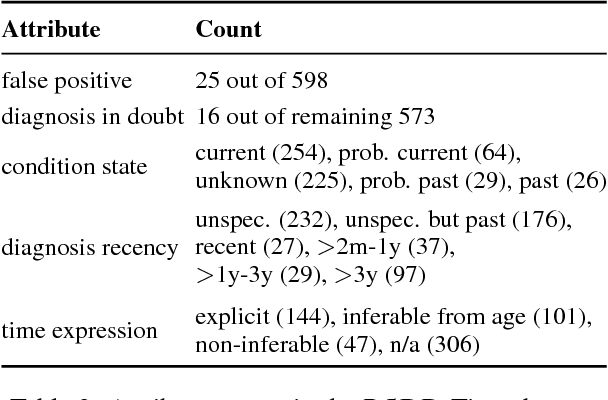 Figure 3 for RSDD-Time: Temporal Annotation of Self-Reported Mental Health Diagnoses
