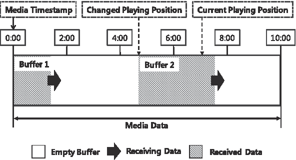 Figure 5 from Efficient RTSP-based multiple buffering and