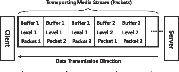 Figure 8 from Efficient RTSP-based multiple buffering and