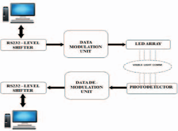Figure 2 from integrated lifilight fidelity for smart block diagram for lifi data transmission between two devices ccuart Gallery