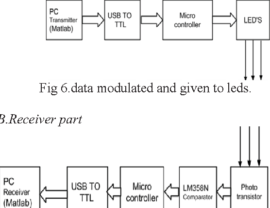 Figure 6 from integrated lifilight fidelity for smart fig 6data modulated and given to leds ccuart Gallery