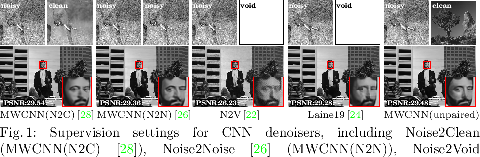 Figure 1 for Unpaired Learning of Deep Image Denoising