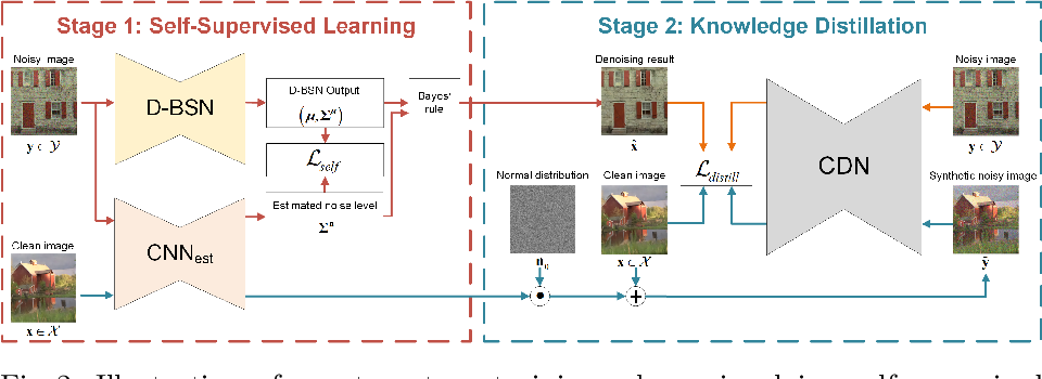 Figure 3 for Unpaired Learning of Deep Image Denoising