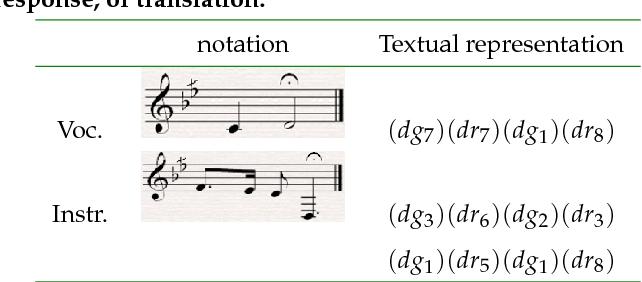 PDF] Statistical Machine Translation from Arab Vocal