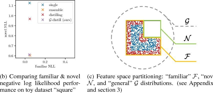 Figure 3 for $\mathcal{G}$-Distillation: Reducing Overconfident Errors on Novel Samples