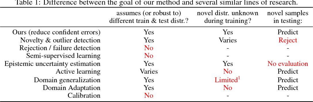 Figure 2 for $\mathcal{G}$-Distillation: Reducing Overconfident Errors on Novel Samples