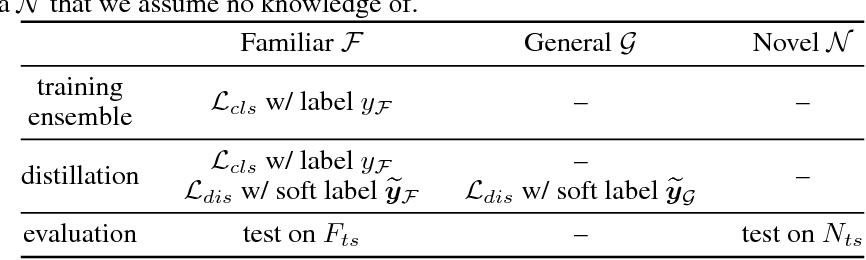 Figure 4 for $\mathcal{G}$-Distillation: Reducing Overconfident Errors on Novel Samples