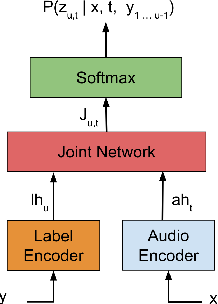 Figure 2 for Reducing Streaming ASR Model Delay with Self Alignment
