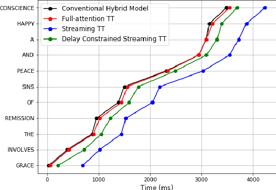 Figure 3 for Reducing Streaming ASR Model Delay with Self Alignment
