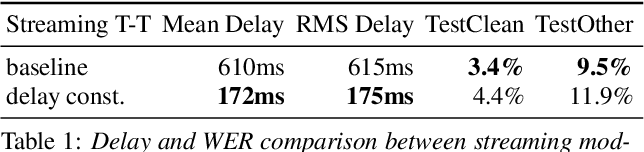 Figure 1 for Reducing Streaming ASR Model Delay with Self Alignment