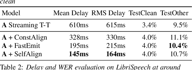 Figure 4 for Reducing Streaming ASR Model Delay with Self Alignment