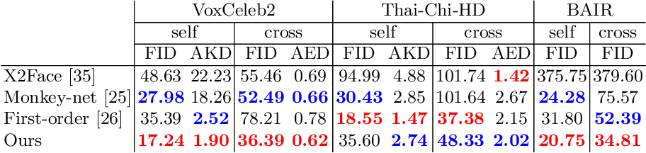Figure 2 for Cross-Identity Motion Transfer for Arbitrary Objects through Pose-Attentive Video Reassembling
