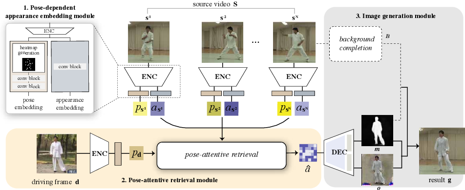 Figure 3 for Cross-Identity Motion Transfer for Arbitrary Objects through Pose-Attentive Video Reassembling