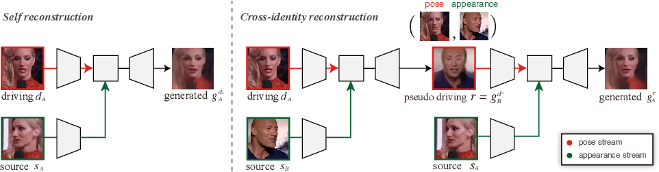 Figure 4 for Cross-Identity Motion Transfer for Arbitrary Objects through Pose-Attentive Video Reassembling