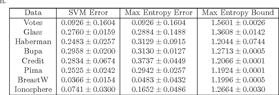 Table 5 from PAC-Bayes Analysis Of Maximum Entropy Learning