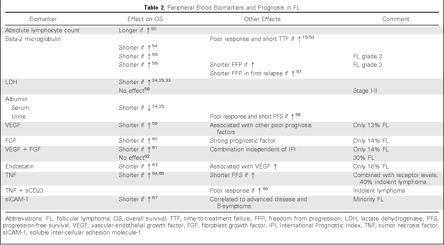 Table 2 from Prognostic factors in follicular lymphoma