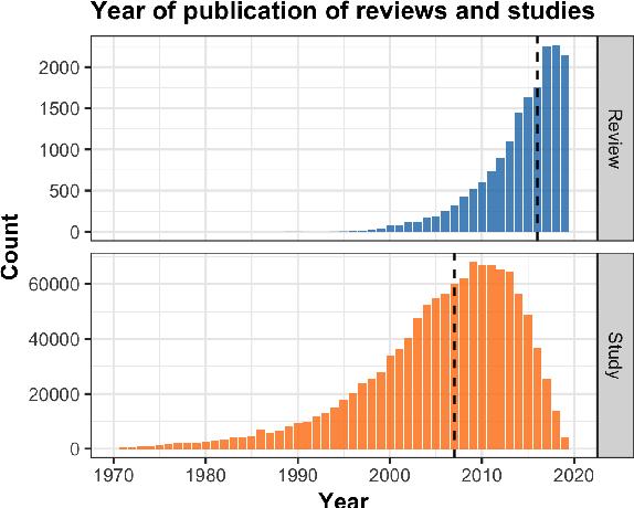 Figure 3 for MS2: Multi-Document Summarization of Medical Studies