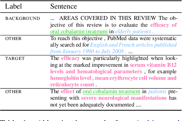 Figure 2 for MS2: Multi-Document Summarization of Medical Studies
