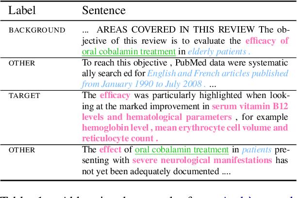 Figure 2 for MS2: Multi-Document Summarization of Medical Studies