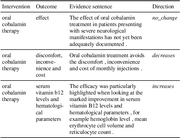 Figure 4 for MS2: Multi-Document Summarization of Medical Studies