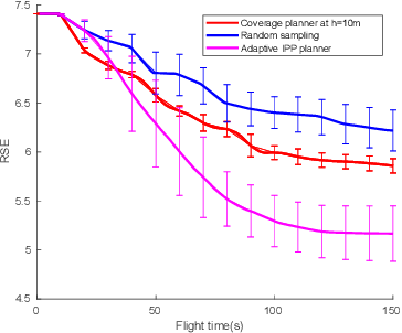 Figure 4 for Obstacle-aware Adaptive Informative Path Planning for UAV-based Target Search