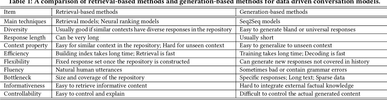 Figure 1 for A Hybrid Retrieval-Generation Neural Conversation Model