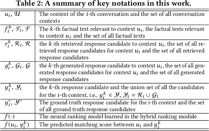 Figure 3 for A Hybrid Retrieval-Generation Neural Conversation Model